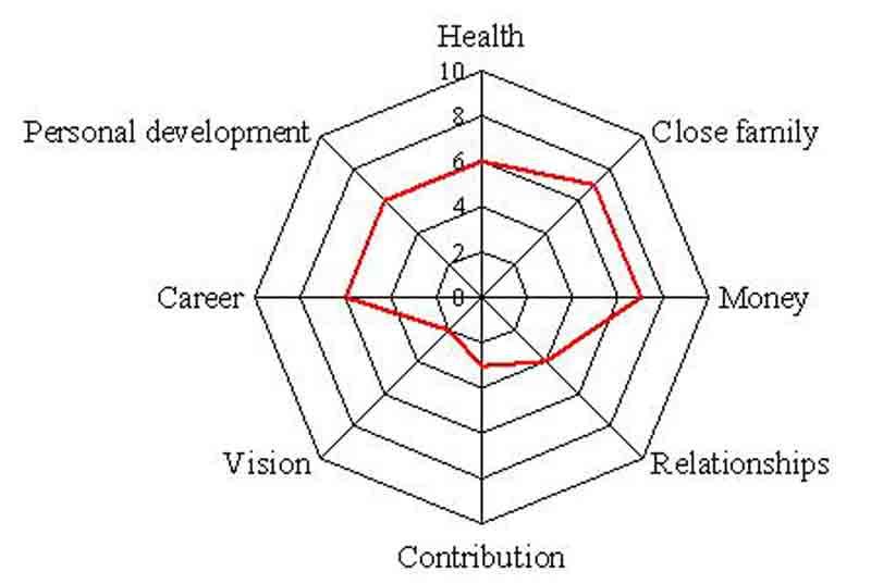 my wheel of life June 2007
