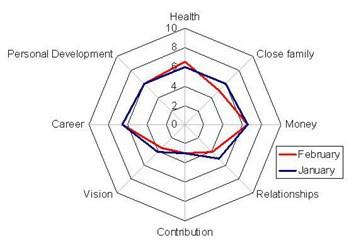 Chart, radar chart