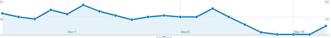 Google analytics showing impact of server going down