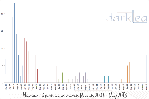 Chart, histogram