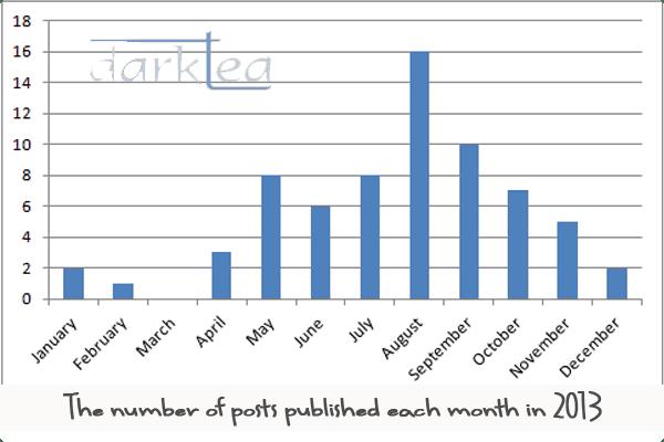 Chart, bar chart