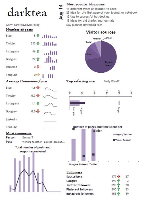 blog stats dashboard